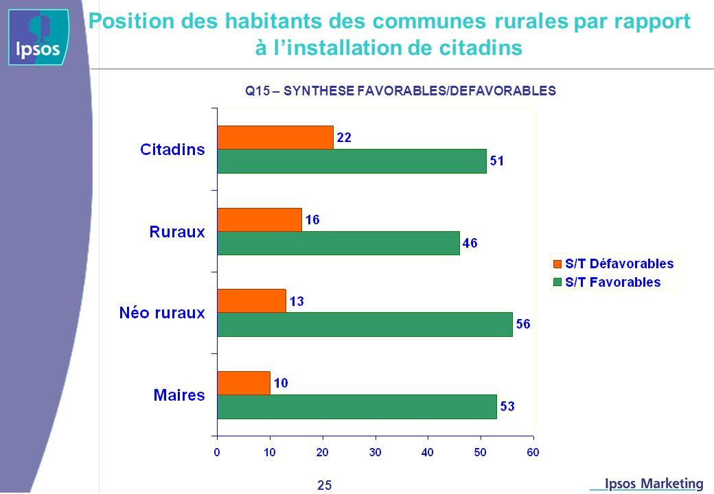 25 Q15 – SYNTHESE FAVORABLES/DEFAVORABLES Position des habitants des communes rurales par rapport à linstallation de citadins