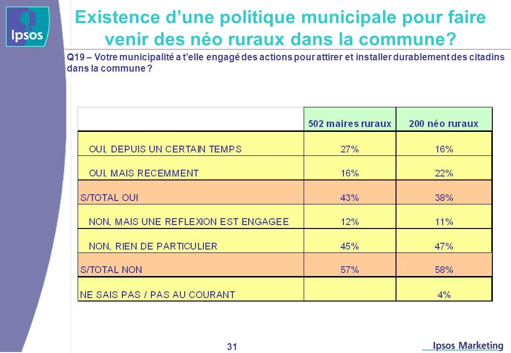 31 Q19 – Votre municipalité a telle engagé des actions pour attirer et installer durablement des citadins dans la commune .