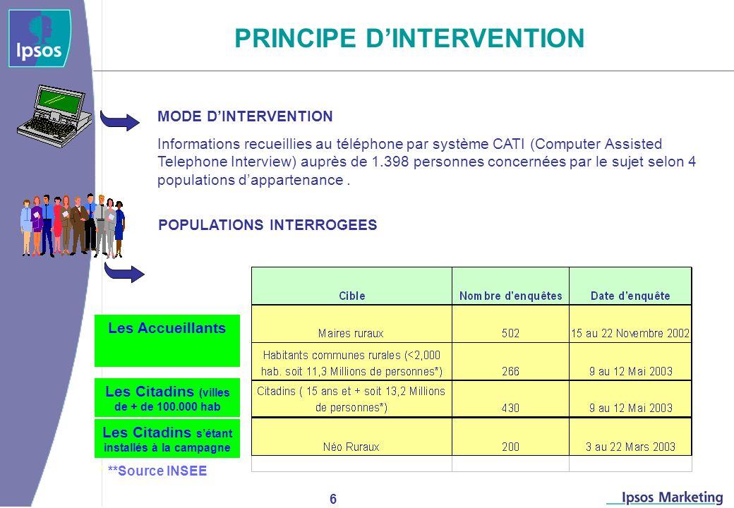 6 MODE DINTERVENTION Informations recueillies au téléphone par système CATI (Computer Assisted Telephone Interview) auprès de 1.398 personnes concernées par le sujet selon 4 populations dappartenance.