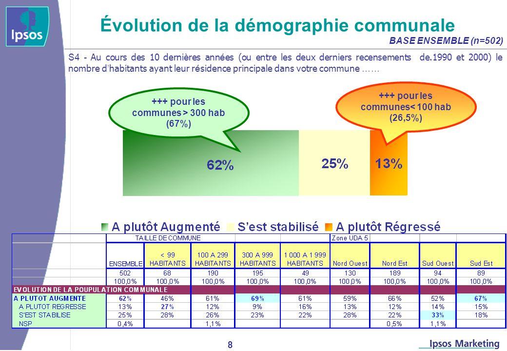 8 Évolution de la démographie communale BASE ENSEMBLE (n=502) S4 - Au cours des 10 derni è res ann é es (ou entre les deux derniers recensements de.1990 et 2000) le nombre d habitants ayant leur r é sidence principale dans votre commune …… +++ pour les communes > 300 hab (67%) +++ pour les communes< 100 hab (26,5%)