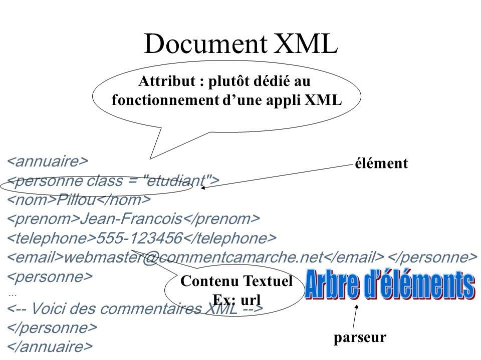 Document XML Pillou Jean-Francois 555-123456 webmaster@commentcamarche.net... Attribut : plutôt dédié au fonctionnement dune appli XML Contenu Textuel