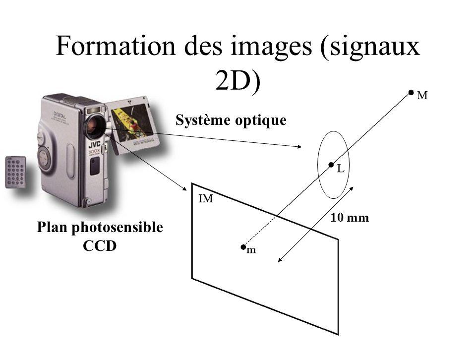 Plan photosensible CCD Système optique 10 mm Formation des images (signaux 2D)