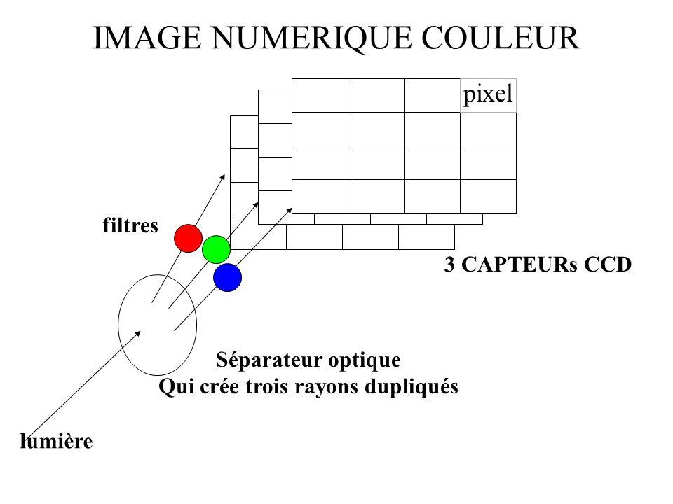 3 CAPTEURs CCD IMAGE NUMERIQUE COULEUR lumière Séparateur optique Qui crée trois rayons dupliqués filtres pixel