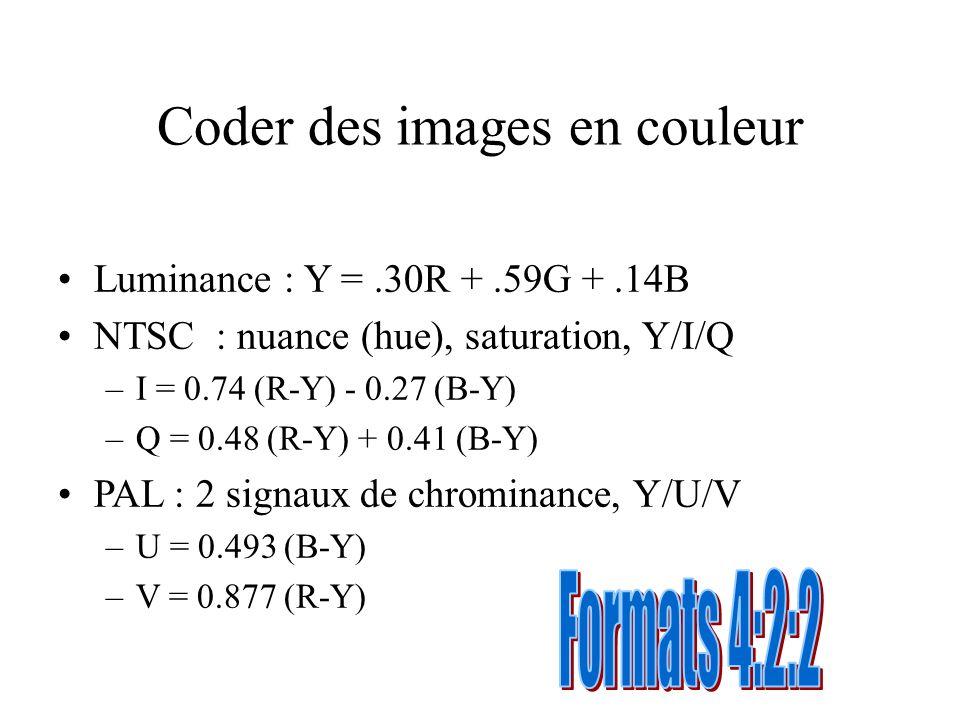 Coder des images en couleur Luminance : Y =.30R +.59G +.14B NTSC : nuance (hue), saturation, Y/I/Q –I = 0.74 (R-Y) - 0.27 (B-Y) –Q = 0.48 (R-Y) + 0.41
