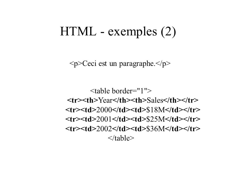 HTML - exemples (2) Year Sales 2000 $18M 2001 $25M 2002 $36M Ceci est un paragraphe.