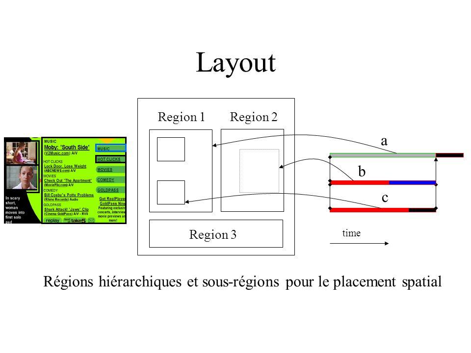 Layout Region 1Region 2 Region 3 b c a time Régions hiérarchiques et sous-régions pour le placement spatial