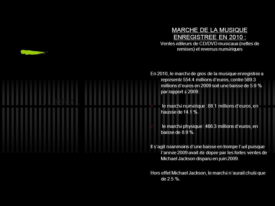 MARCHE DE LA MUSIQUE ENREGISTREE EN 2010 : Ventes é diteurs de CD/DVD musicaux (nettes de remises) et revenus num é riques En 2010, le march é de gros de la musique enregistr é e a repr é sent é 554.4 millions d euros, contre 589.3 millions d euros en 2009 soit une baisse de 5.9 % par rapport à 2009.