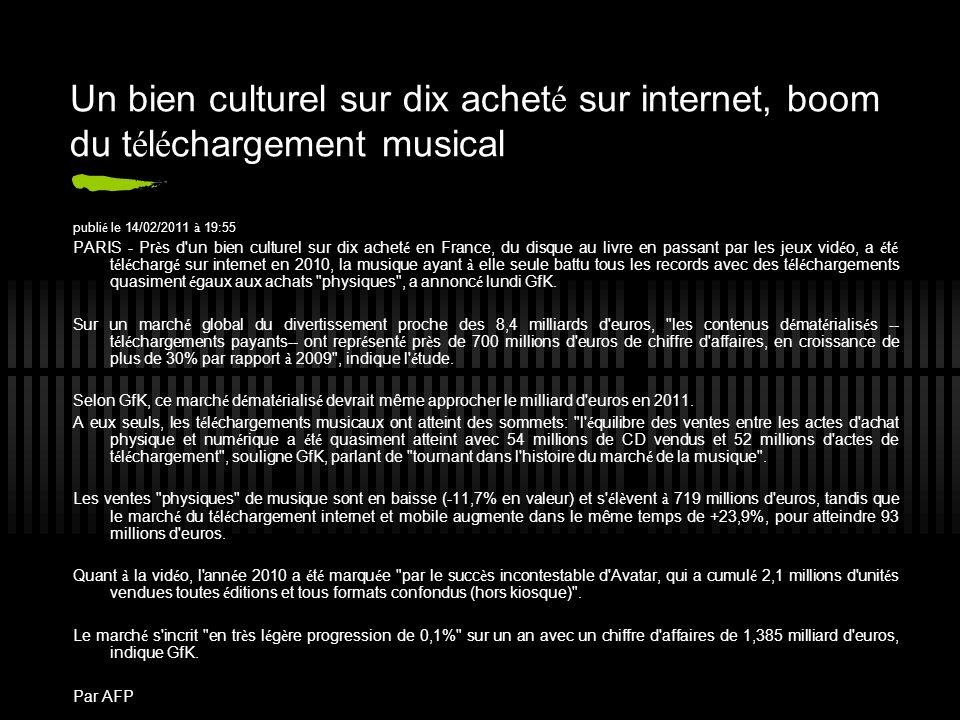 Un bien culturel sur dix achet é sur internet, boom du t é l é chargement musical publi é le 14/02/2011 à 19:55 PARIS - Pr è s d un bien culturel sur dix achet é en France, du disque au livre en passant par les jeux vid é o, a é t é t é l é charg é sur internet en 2010, la musique ayant à elle seule battu tous les records avec des t é l é chargements quasiment é gaux aux achats physiques , a annonc é lundi GfK.