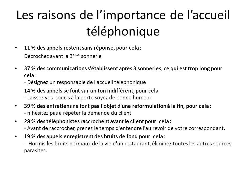 Les raisons de limportance de laccueil téléphonique 11 % des appels restent sans réponse, pour cela : Décrochez avant la 3 ème sonnerie 37 % des commu