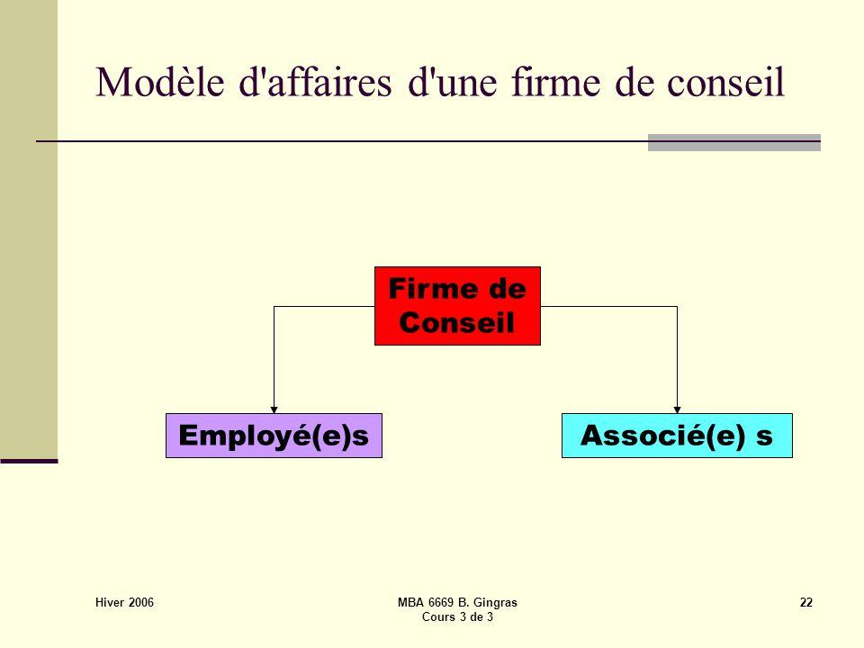 Hiver 2006 MBA 6669 B. Gingras Cours 3 de 3 22 Modèle d'affaires d'une firme de conseil Firme de Conseil Employé(e)sAssocié(e) s