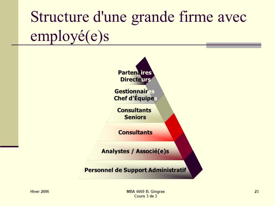 Hiver 2006 MBA 6669 B. Gingras Cours 3 de 3 23 Structure d'une grande firme avec employé(e)s Partenaires Directeurs Gestionnaires Chef dÉquipes Consul