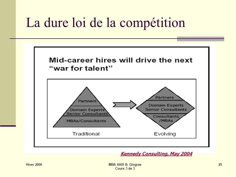 Hiver 2006 MBA 6669 B. Gingras Cours 3 de 3 25 La dure loi de la compétition Kennedy Consulting, May 2004