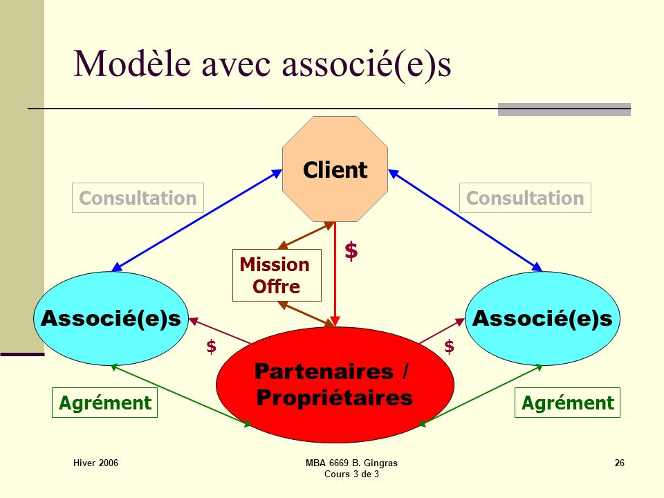 Hiver 2006 MBA 6669 B. Gingras Cours 3 de 3 26 Modèle avec associé(e)s Partenaires / Propriétaires Associé(e)s $ Client $$ Mission Offre Consultation