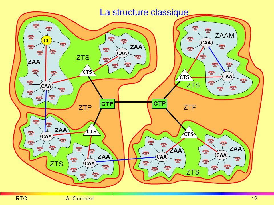 RTC A. Oumnad11 Structure en Anneau SDH CR CT CR CT CR CT