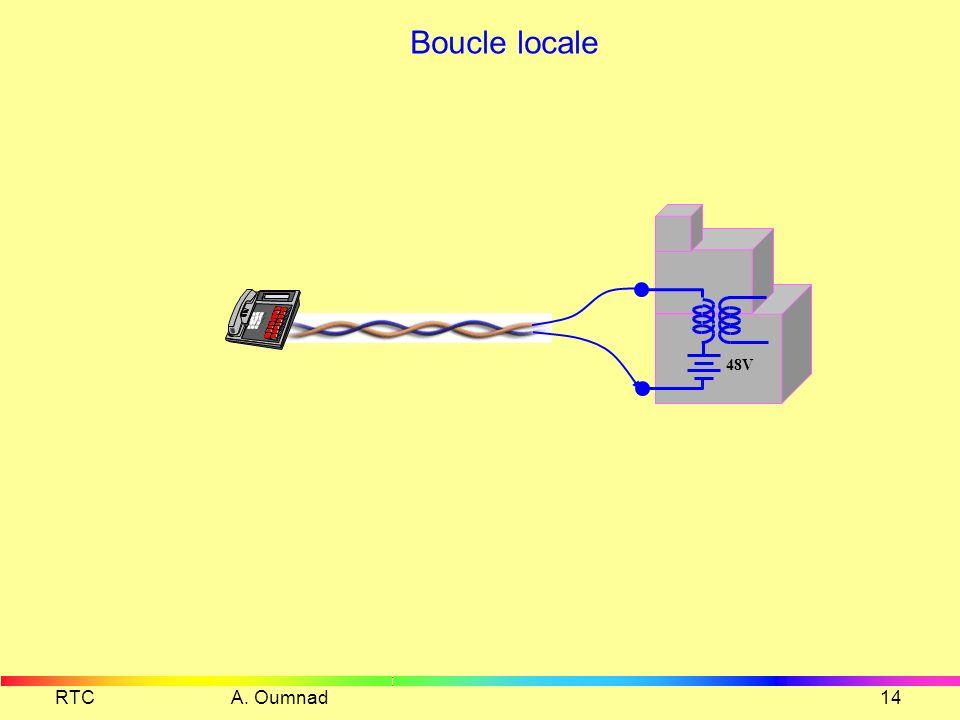 RTC A. Oumnad13 Poste téléphonique Sonnerie Condensateur darrêt 2µF Commutateur lié au combiné Commutateur de numérotation fermé au repos Circuit de p