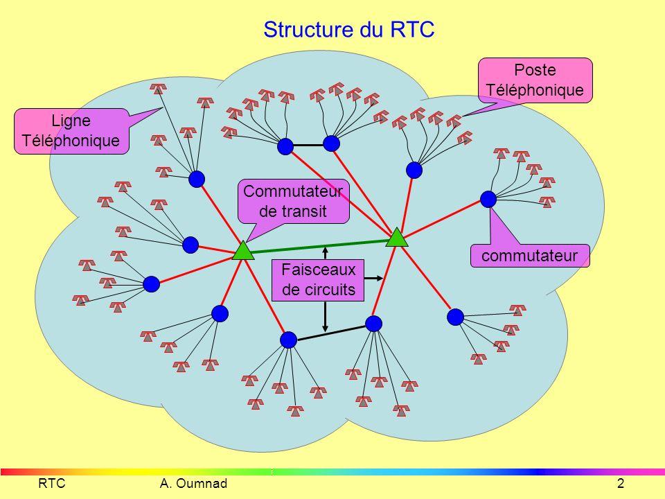 RTC A. Oumnad1 RÉSEAU TÉLÉPHONIQUE COMMUTÉ