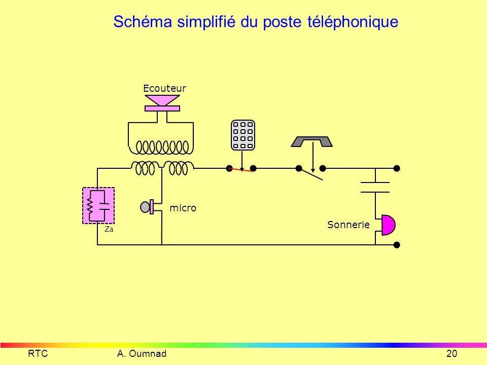 RTC A. Oumnad19 Exemple de bobine dadaptation N3:60 N2:50 N1:200 Micro Ligne Ecouteur Za 0.1 µF 820 Z L I2 I3 I1 Micro I 1 et I 2 I 1 et (N 1,N 3 ) I