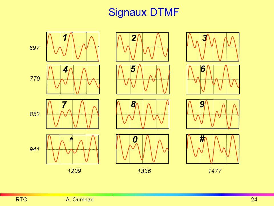 RTC A. Oumnad23 Poste à numérotation fréquentielle Za K2K2 Générateur DTMF 1 4 7 * 2 3 5 6 8 9 0# - + f1=697 f2=770 f3=852 f4=941 120914771336 F1F2F3