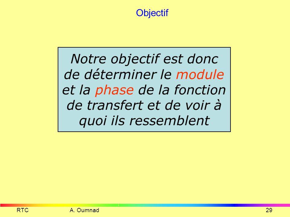 RTC A. Oumnad28 Distorsion de phase Pour quune ligne ne provoque pas la distorsion de phase du signal qui la traverse, il faut que tous les harmonique