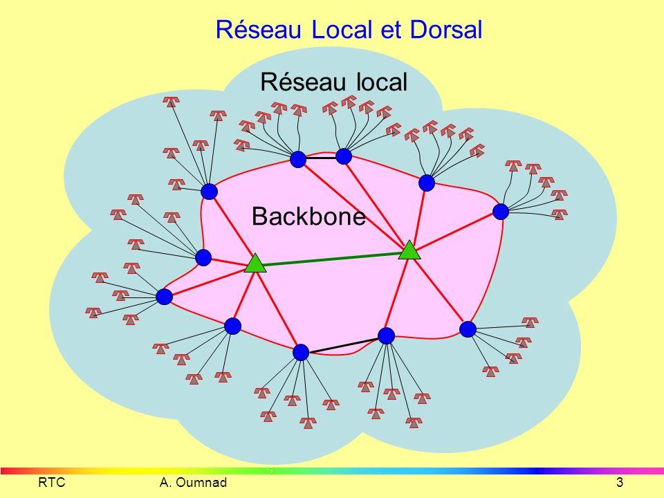 RTC A. Oumnad2 Structure du RTC commutateur Ligne Téléphonique Poste Téléphonique Commutateur de transit Faisceaux de circuits