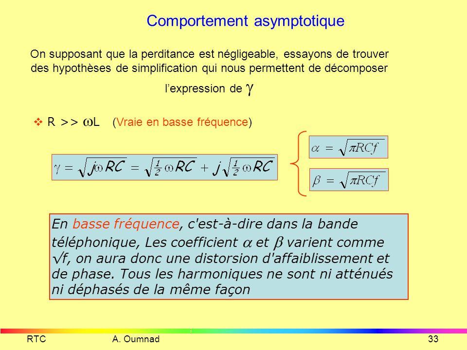 RTC A. Oumnad32 Coefficient de propagation en fonction des paramètre primaire Il n'est pas possible de décomposer lexpression de sous forme + j β affi