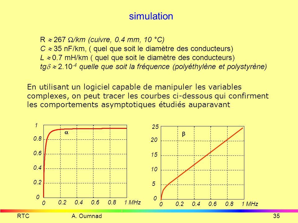 RTC A. Oumnad34 Comportement asymptotique (2) L >> R (Vraie en haute fréquence) En haute fréquence, le coefficient d'affaiblissement est indépendant d