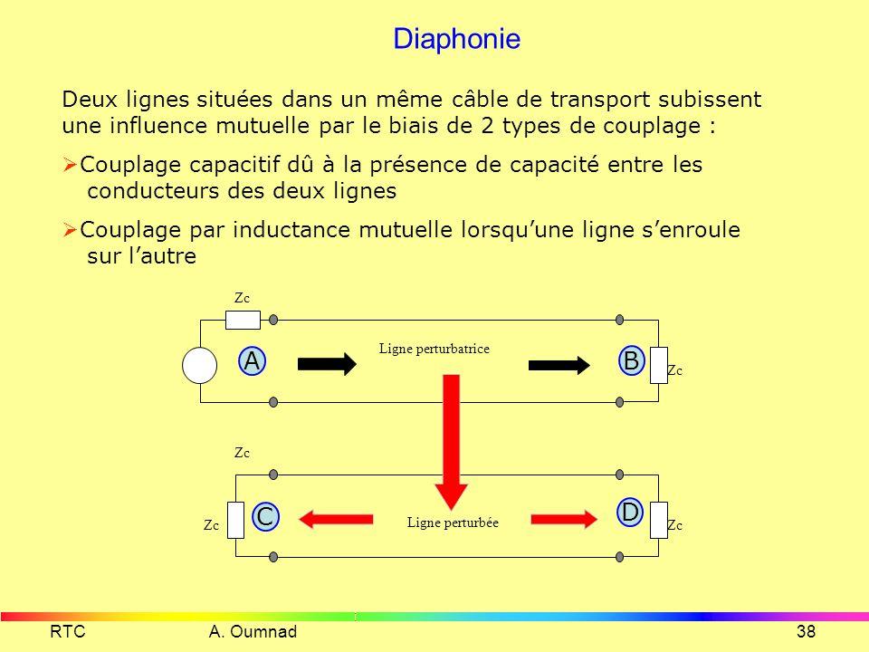 RTC A. Oumnad37 Calcul des bobines de Pupin f (kHz) chargée non chargée 1234 C =35nF/km Calculons la valeur de L p pour avoir une fréquence de coupure