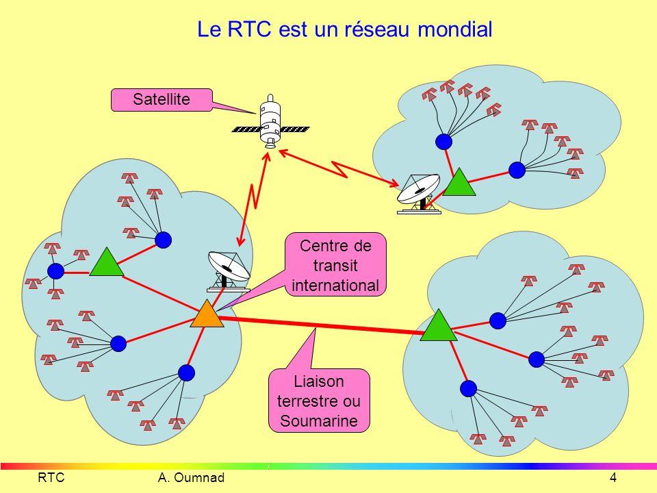 RTC A. Oumnad3 Réseau Local et Dorsal Réseau local Backbone