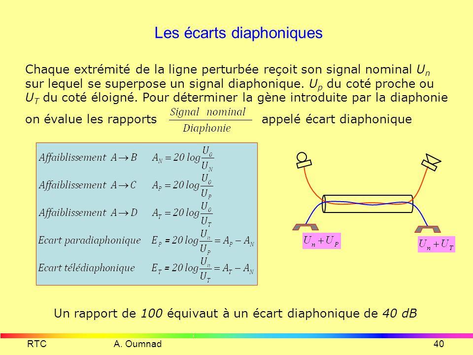 RTC A. Oumnad39 Paradiaphonie et Télédiaphonie PARADIAPHONIE : C'est la diaphonie qui se manifeste à l'extrémité proche de la ligne perturbée. Near-En