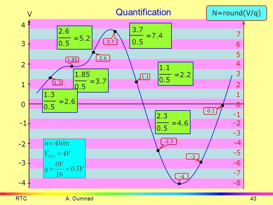 RTC A. Oumnad42 Echantillonnage Te=125 µs Fmax = 3300Hz Fe = 8000Hz Fe 2 fmax