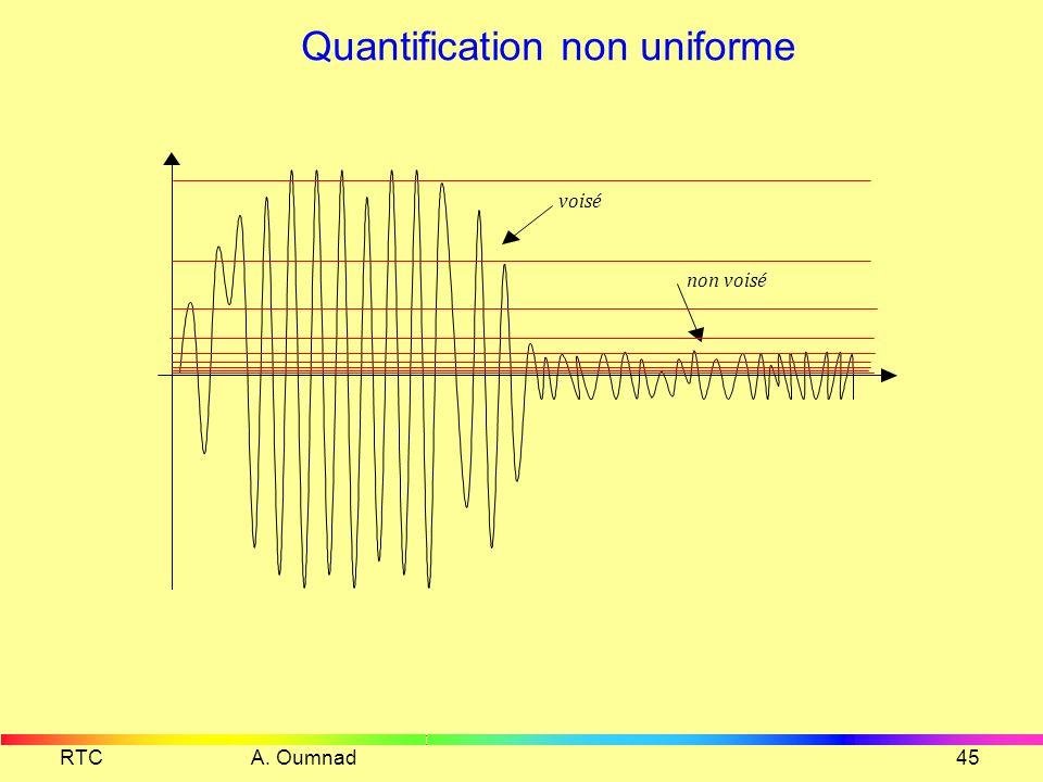 RTC A. Oumnad44 Exercice Pour numériser un signal qui varie entre 0V et 5V on a choisi fe=10 000 Hz et n = 10 bits Donner la valeur du pas de quantifi