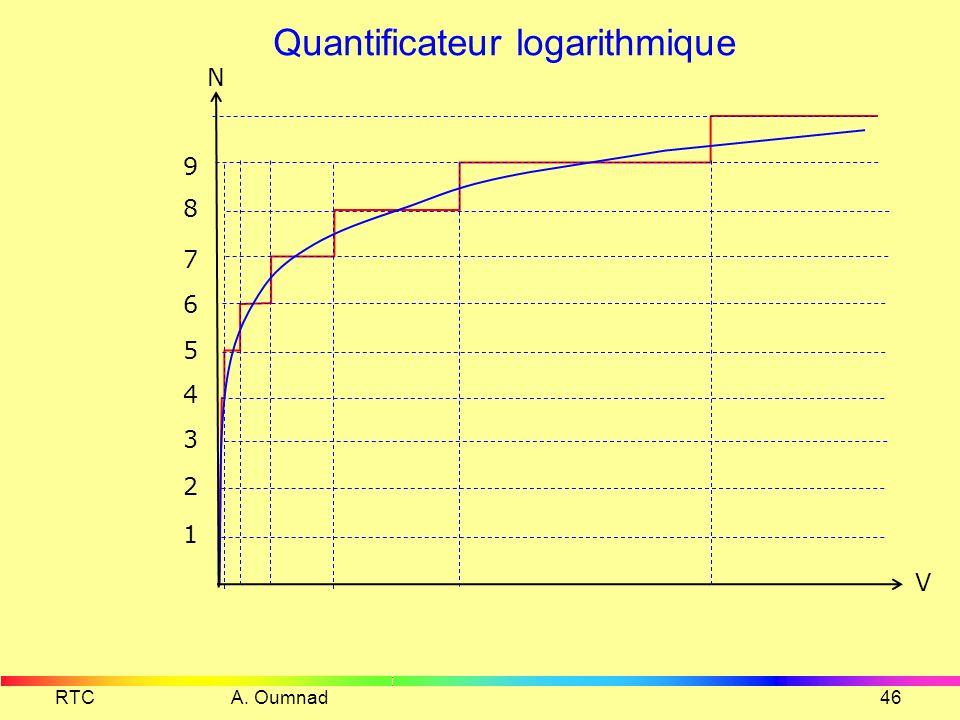 Quantification non uniforme RTC A. Oumnad45 voisé non voisé
