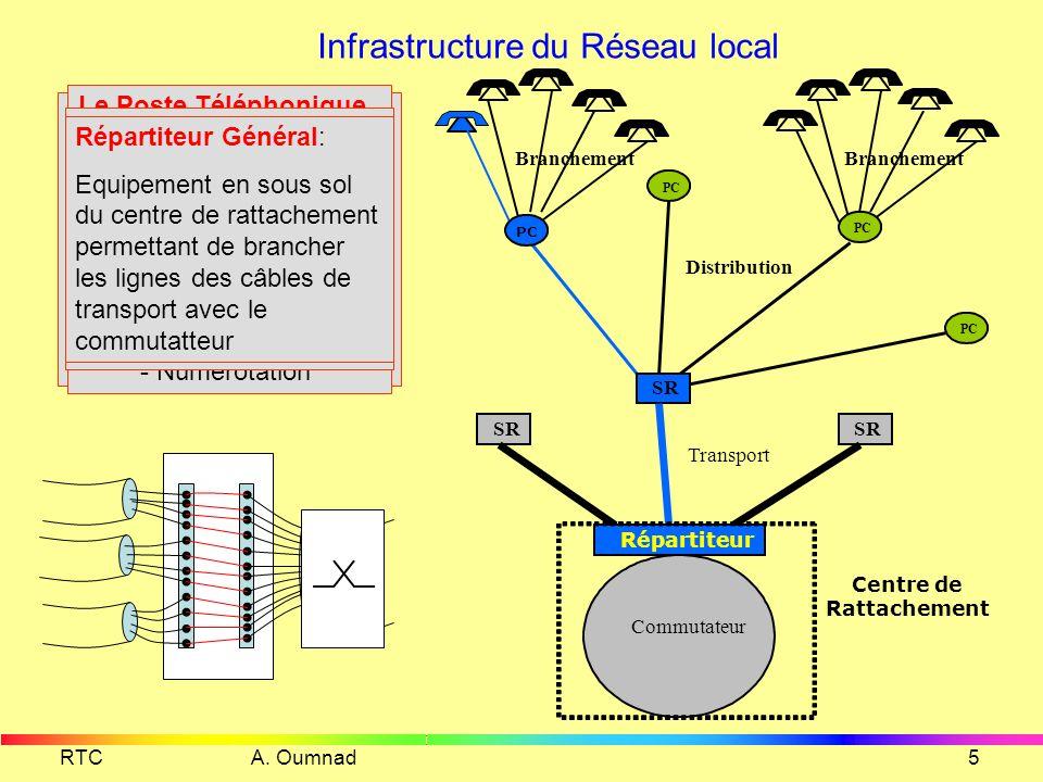 RTC A. Oumnad4 Le RTC est un réseau mondial Liaison terrestre ou Soumarine Centre de transit international Satellite