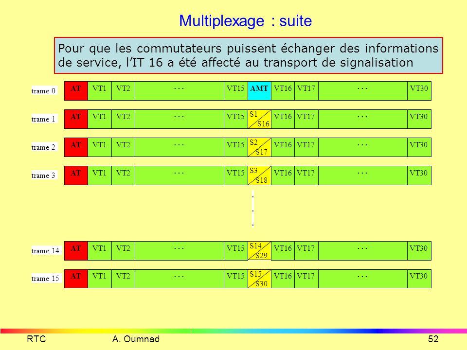 RTC A. Oumnad51 Multiplexage Lignes numériques à 64 kb/s 1 2 3 32 MXR MIC 2,048 Mb/s IT2 IT31... IT32 trame (125 µs) IT1 IT16VT17IT31... AT IT2IT3...