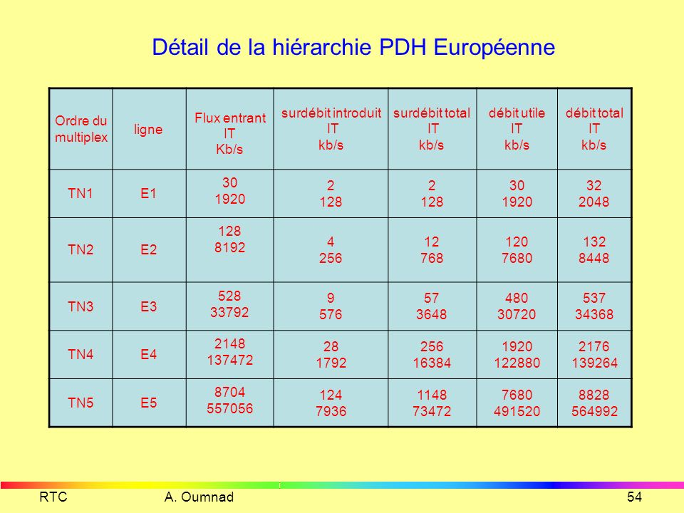 RTC A. Oumnad53 Hiérarchie PDH Européenne 1 2 2 Mb/s 3 8 Mb/s 4 34 Mb/s 64 kb/s 565 Mb/s 5 140 Mb/s 1 30