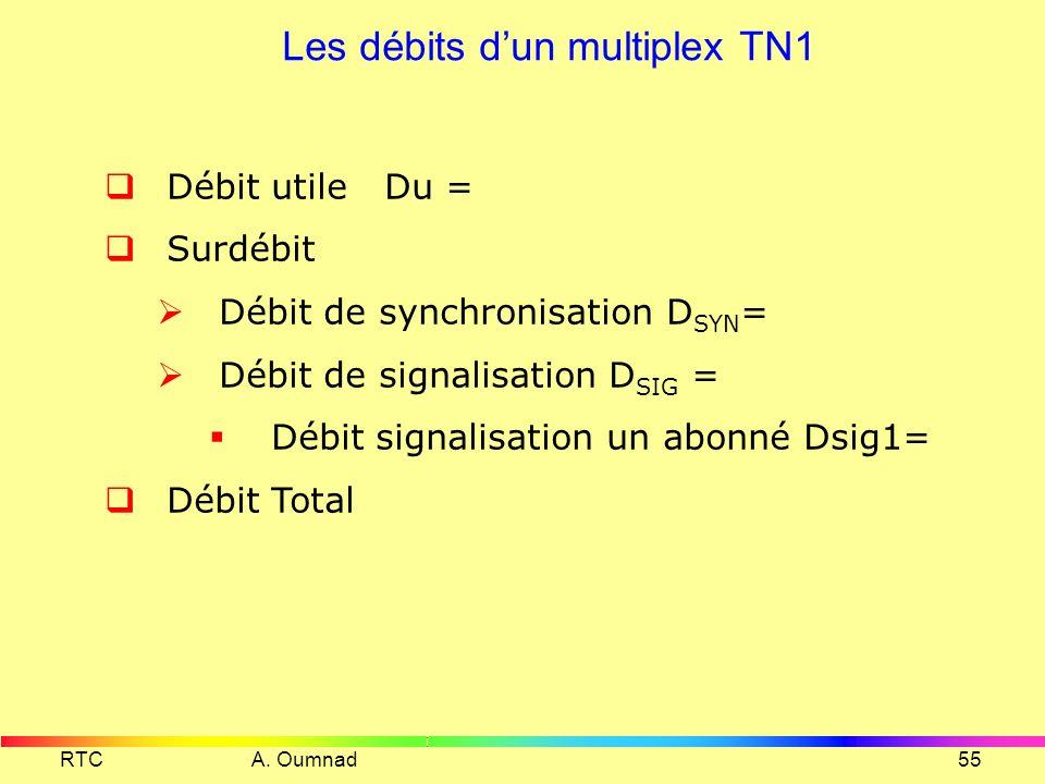 RTC A. Oumnad54 Détail de la hiérarchie PDH Européenne Ordre du multiplex ligne Flux entrant IT Kb/s surdébit introduit IT kb/s surdébit total IT kb/s