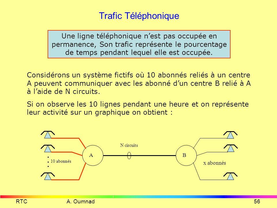 Les débits dun multiplex TN1 RTC A. Oumnad55 Débit utile Du = Surdébit Débit de synchronisation D SYN = Débit de signalisation D SIG = Débit signalisa