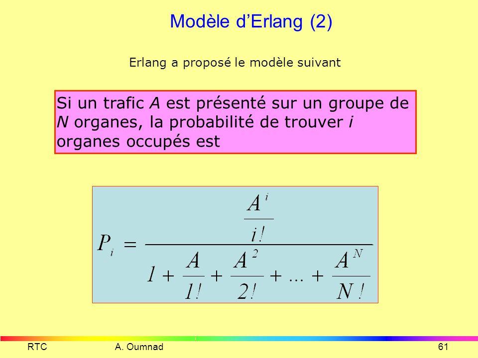 RTC A. Oumnad60 Modèle dErlang Si on fait les hypothèses suivante : Il est très rare que deux appels ou plus arrivent pendant un même petit intervalle
