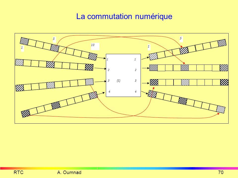 RTC A. Oumnad69 HDB3 BBV V V 0000111100110000000001100000 V