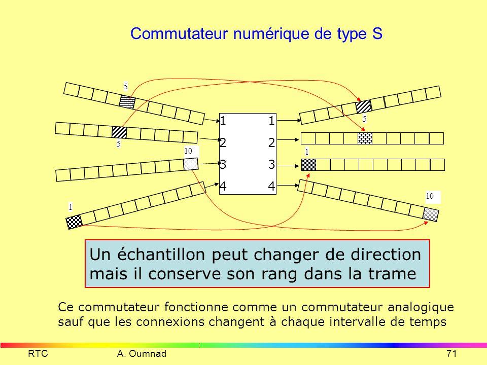 RTC A. Oumnad70 La commutation numérique 1 2 3 (S) 3 4 1 5 1 10 5