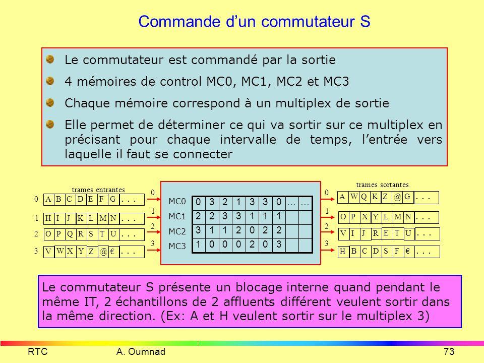 RTC A. Oumnad72 Commutateur S 4x4