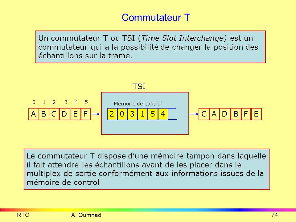 RTC A. Oumnad73 Commande dun commutateur S trames entrantes ABCDE FG H I J KLMN OPQR ST U V W XY Z @... 0 1 2 3 AWQKZ @G O P X YLMN VIJR ET U H BCD S