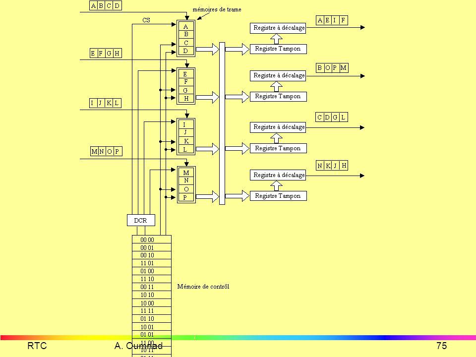 RTC A. Oumnad74 Commutateur T Un commutateur T ou TSI (Time Slot Interchange) est un commutateur qui a la possibilité de changer la position des échan