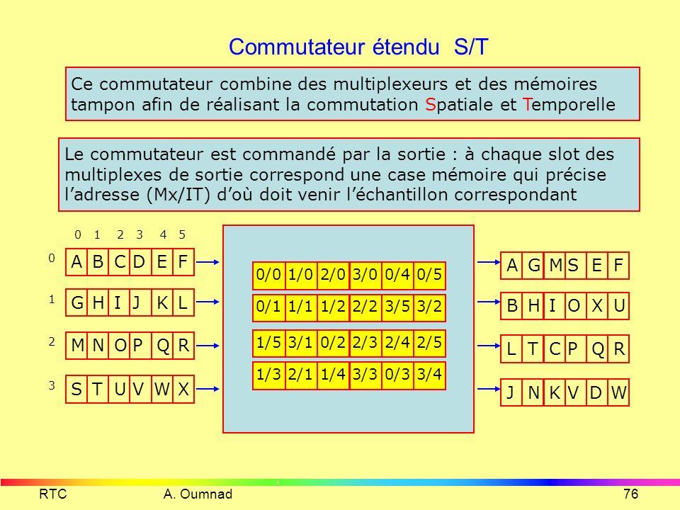 RTC A. Oumnad75