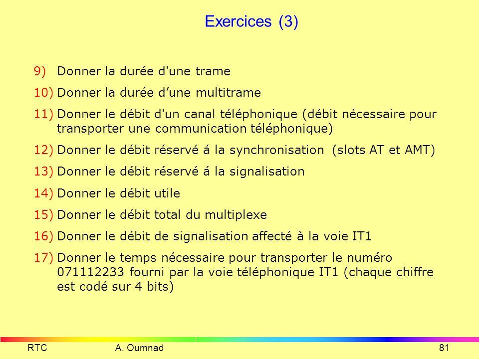 RTC A. Oumnad80 Exercices (3) Echantillonnage : fe = 10 kHz Codage : n = 12 bits par échantillon multiplexage : 21 voies utiles et 2 voies de service