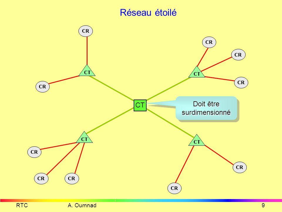 RTC A. Oumnad8 Réseau étoilé maillé CR CT Le maillage est un Compromis entre le coût de commutation et le coût de transmission CR CT