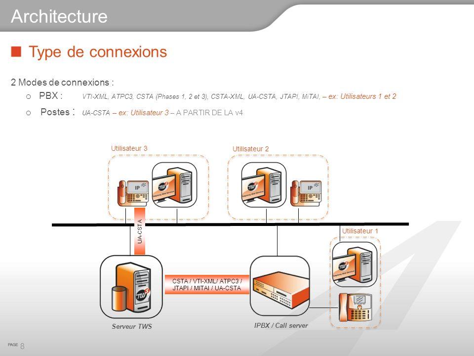 Type de connexions 2 Modes de connexions : o PBX : VTI-XML, ATPC3, CSTA (Phases 1, 2 et 3), CSTA-XML, UA-CSTA, JTAPI, MiTAI, – ex: Utilisateurs 1 et 2 o Postes : UA-CSTA – ex: Utilisateur 3 – A PARTIR DE LA v4 8 Architecture CSTA / VTI-XML/ ATPC3 / JTAPI / MITAI / UA-CSTA UA-CSTA Utilisateur 3 Utilisateur 2 Utilisateur 1 Serveur TWS IPBX / Call server