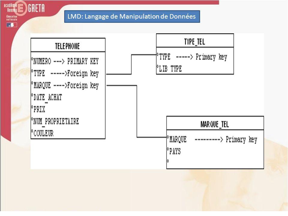 LMD: Langage de Manipulation de Données Syntaxe des différentes jointures: Jointure externe SELECT,, etc...