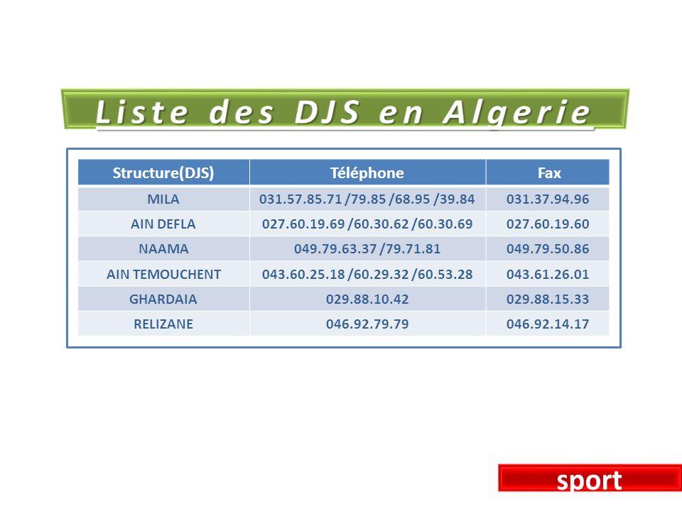 Structure(DJS)Téléphone Fax MILA031.57.85.71 /79.85 /68.95 /39.84031.37.94.96 AIN DEFLA027.60.19.69 /60.30.62 /60.30.69027.60.19.60 NAAMA049.79.63.37 /79.71.81049.79.50.86 AIN TEMOUCHENT043.60.25.18 /60.29.32 /60.53.28043.61.26.01 GHARDAIA029.88.10.42029.88.15.33 RELIZANE046.92.79.79046.92.14.17