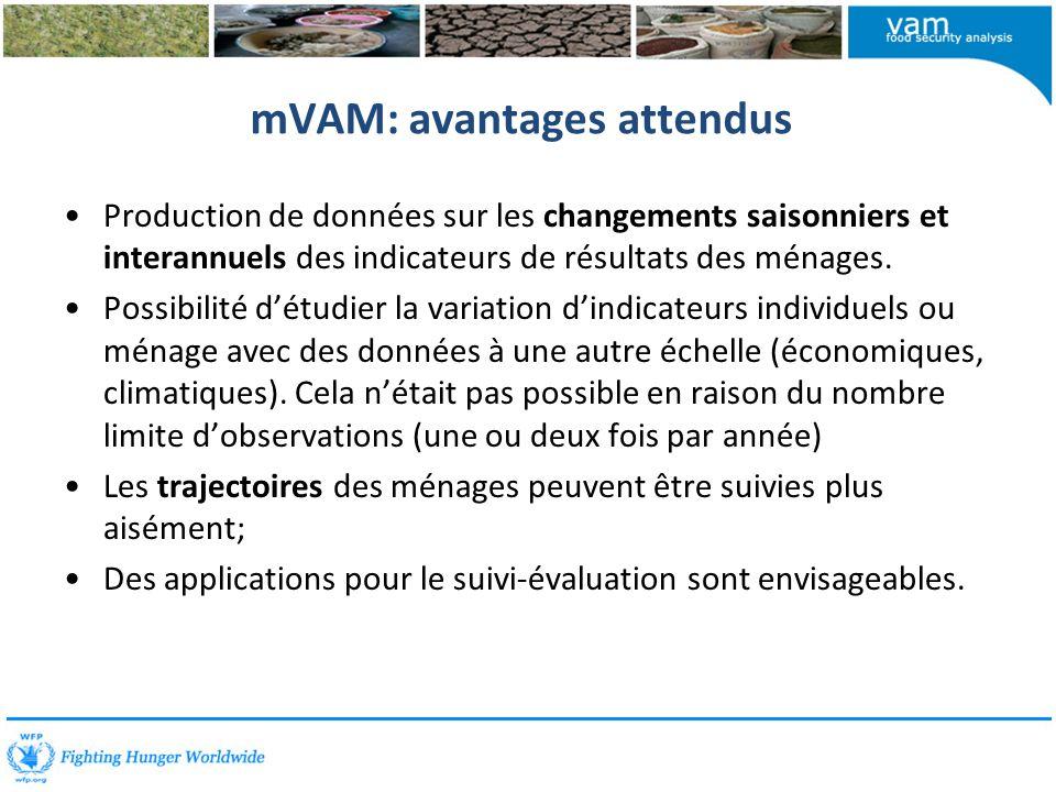 mVAM: avantages attendus Production de données sur les changements saisonniers et interannuels des indicateurs de résultats des ménages.